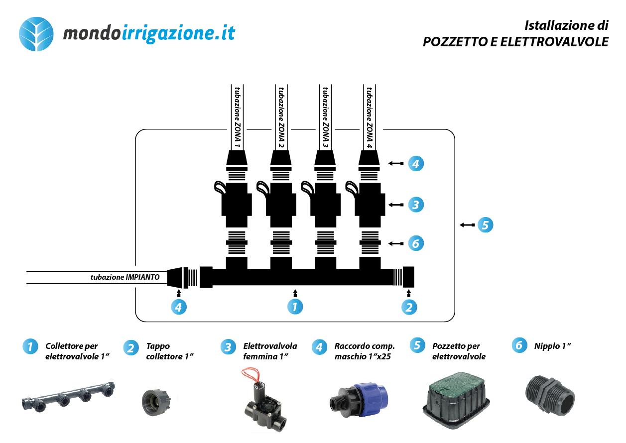 Elettrovalvole per irrigazione come si installano nel for Progetto irrigazione