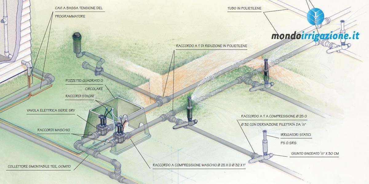 Dividere l'impianto di irrigazione interrato in zone