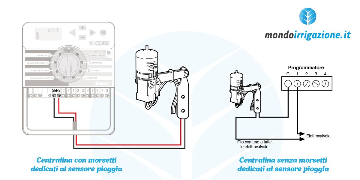 Centralina per irrigazione collegare elettrovalvole - Centralina acqua per casa ...