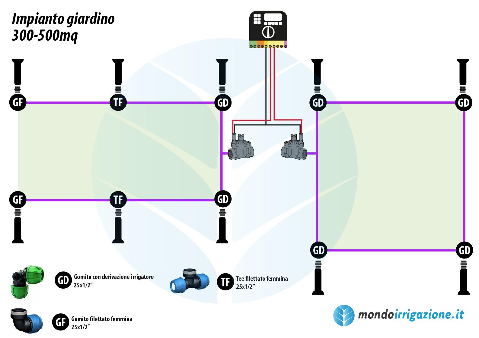 Impianto Di Irrigazione Per Giardino Interrato 100 500mq